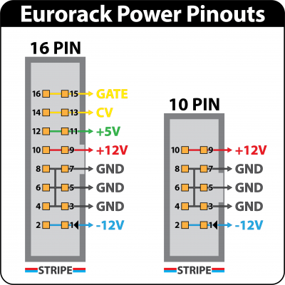 Eurorack Power Connector Pinout